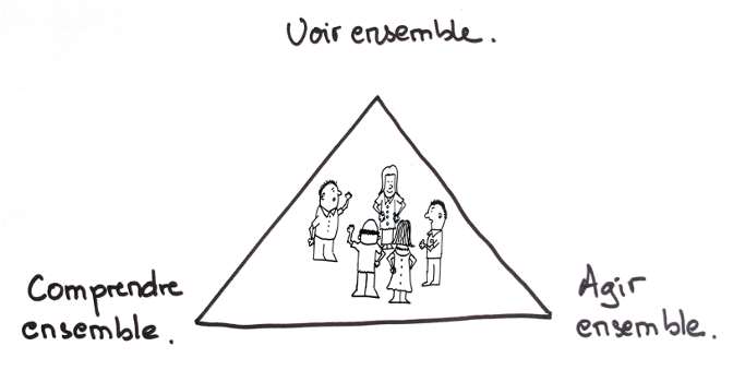 Le triangle du management visuel lean