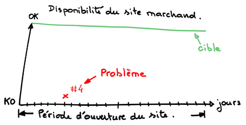 Structure de nos indicateurs de performance*
