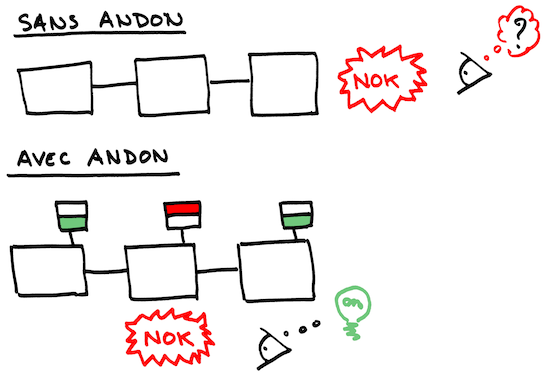 Introduction d'un « andon » dans le script